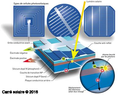 Carr solaire questions photovolta que et a rovolta que for Fonctionnement des panneaux photovoltaiques